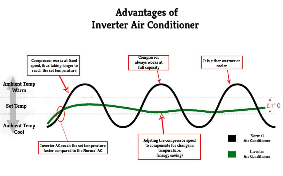 Inverter Air Conditioners | Greensutra | India