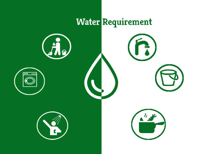 Standard Water Requirements   Greensutra   India