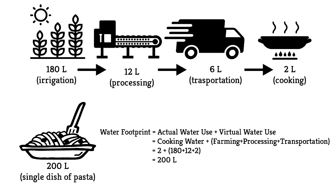 What is Virtual Water | Greensutra | India