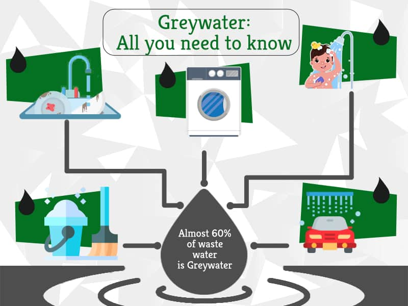Greywater : All you need to know | GreenSutra | India