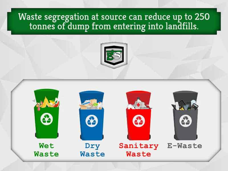 Waste Segregation: All you need to know - GreenSutra | Mumbai | India