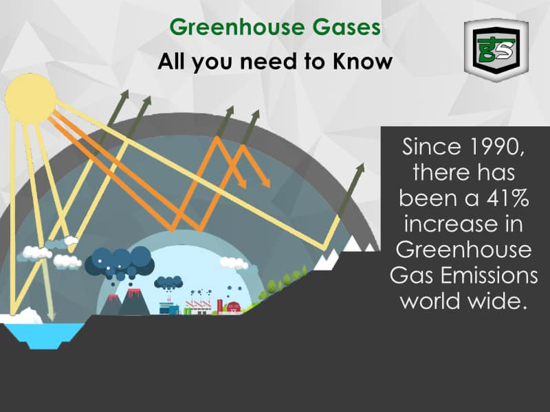 Greenhouse Gases: All you need to know | GreenSutra | India