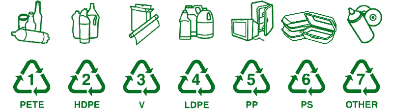 Plastic Recycling Codes: What do these numbers mean? - GreenSutra